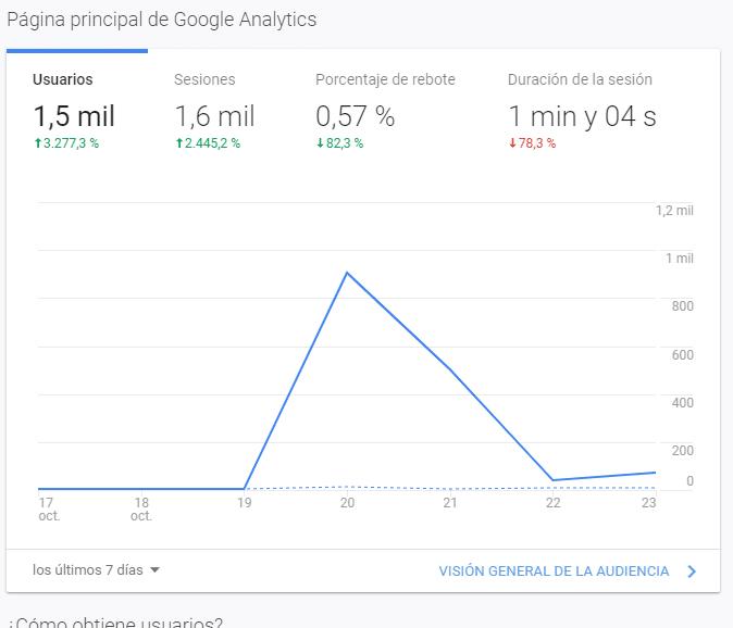 Google Analitics contenido viral